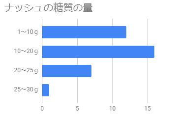 ナッシュの糖質量のグラフ